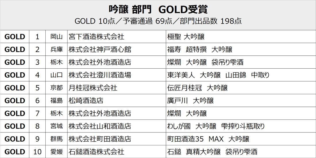 ginjo_gold