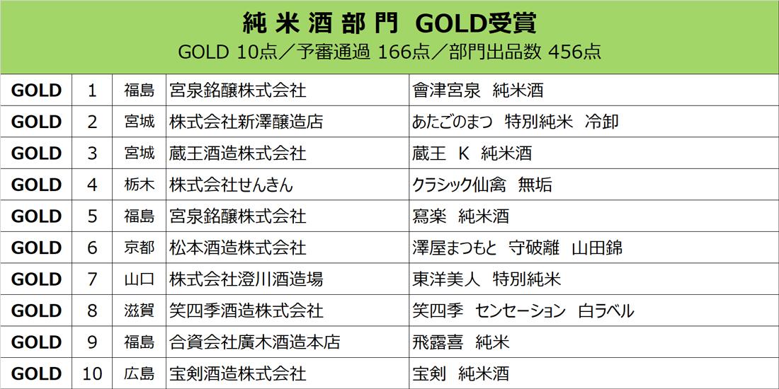 junmai_gold