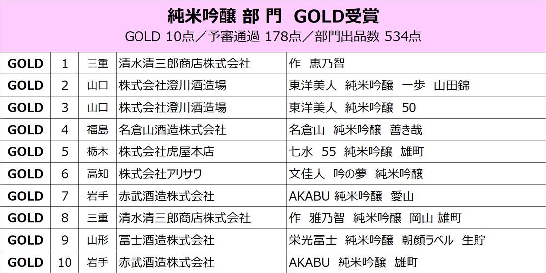 junmaiginjo_gold